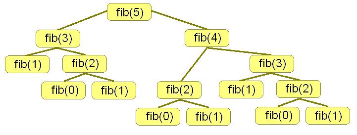 program using recursion