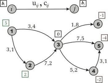 bellman ford algorithmus java