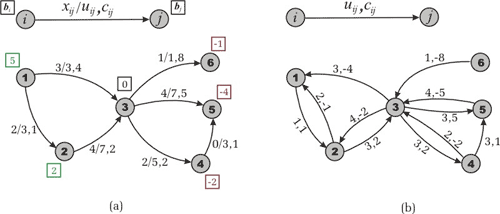 Community - Data Science - Data Science Tutorials - Part 2: Algorithms