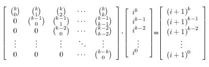 TopCoder Statistics